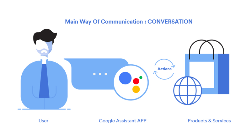 Google Assistant Integration with Drupal
