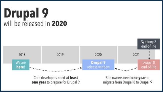 Drupal 9 roadmap