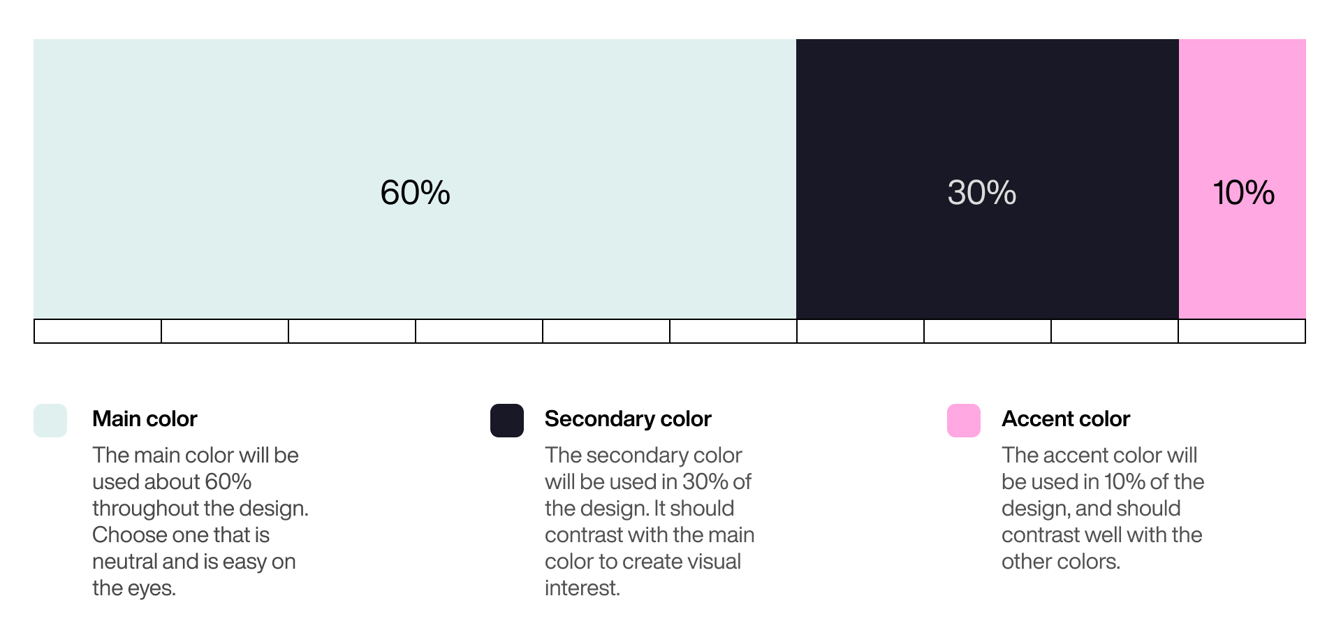 While using the 6:3:1 Rule, designers have to choose a dominant color and use it in 60% of the space, a secondary color in 30% and a final color in the remaining 10%.