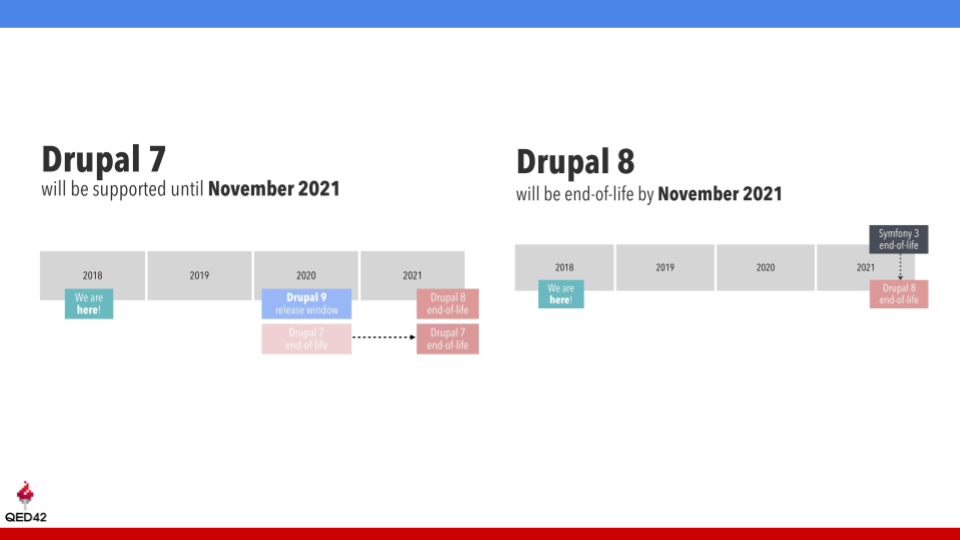 Pune Drupal Group monthly meetup 2019