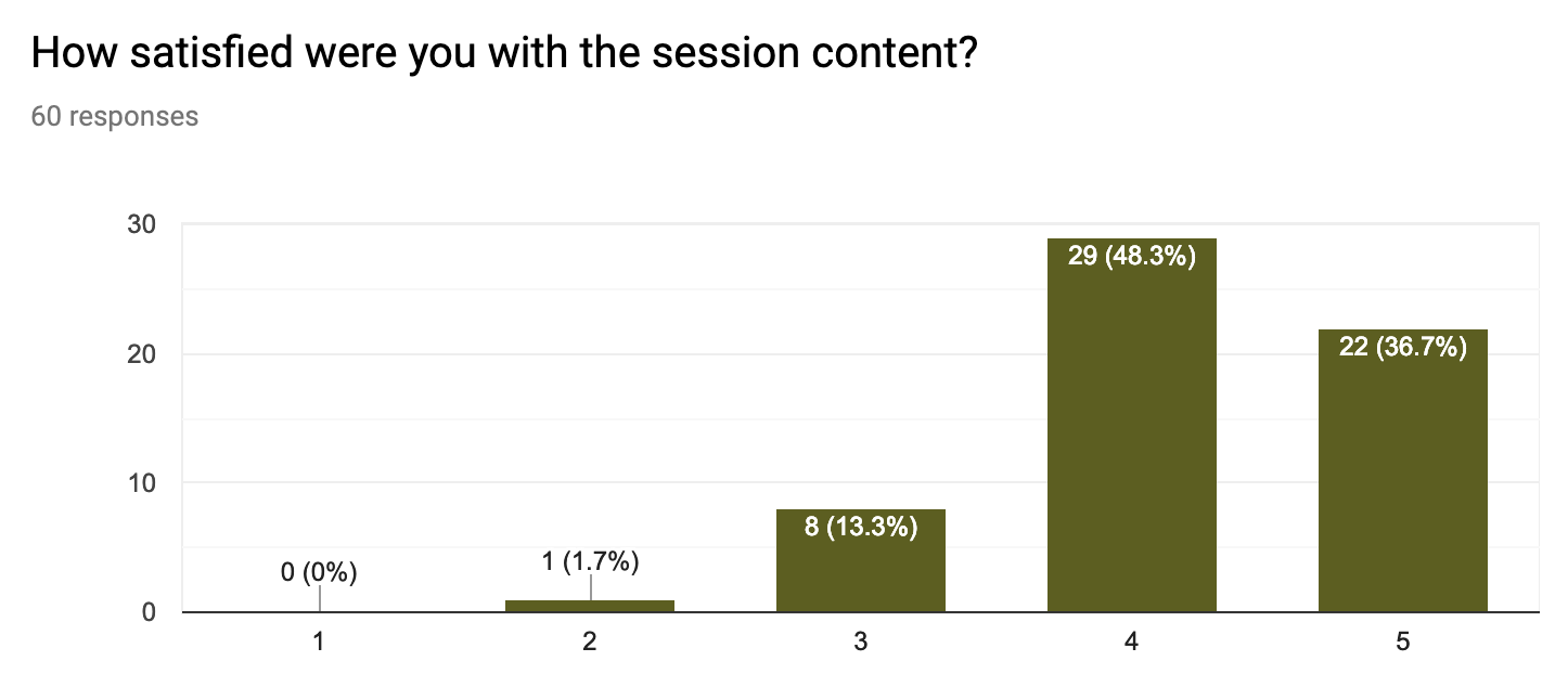 Were you satisfied with the session