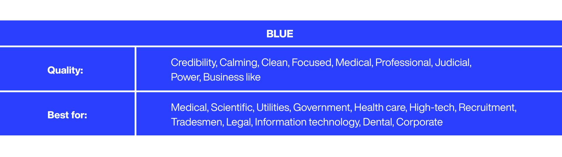 Characteristics of the color Blue