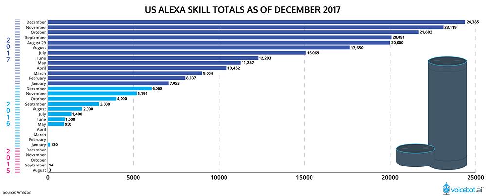 Alexa Account Linking and Custom Skill Model | QED42