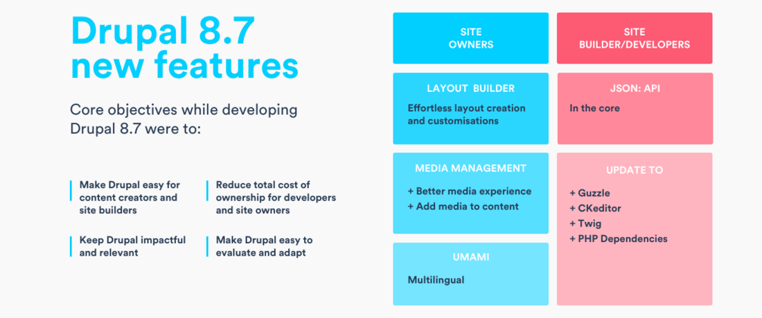 Everything You Need to Know About Drupal 8 7 | QED42